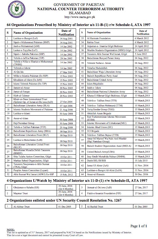 List of Proscribed