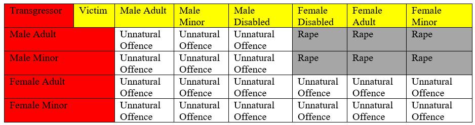 rape categories