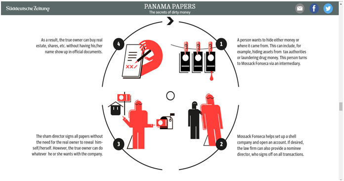 It's Panama, Not Pandora! - Courting The Law